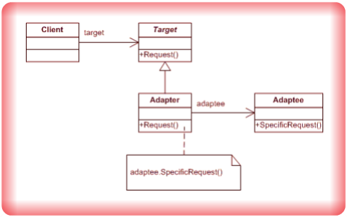 Image Adapter Design Pattern