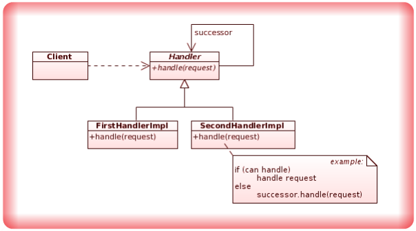 Image Chain of Responsibility Design Pattern