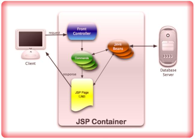 Image Front Controller Design Pattern