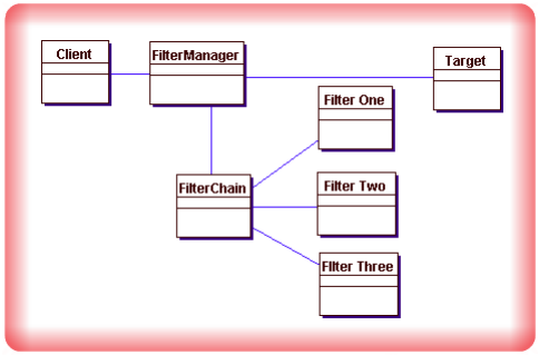 Image Intercepting Filter Design Pattern