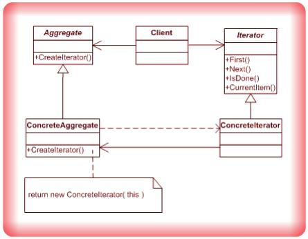 Image Iterator Design Pattern