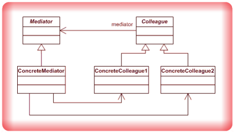 Image Mediator Design Pattern