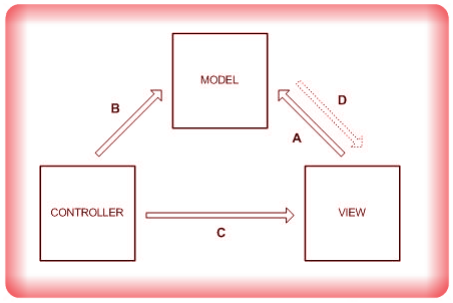 Image MVC Model View Controller Design Pattern