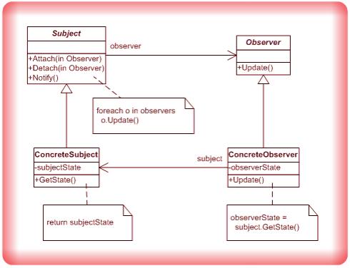 Image Observer Design Pattern