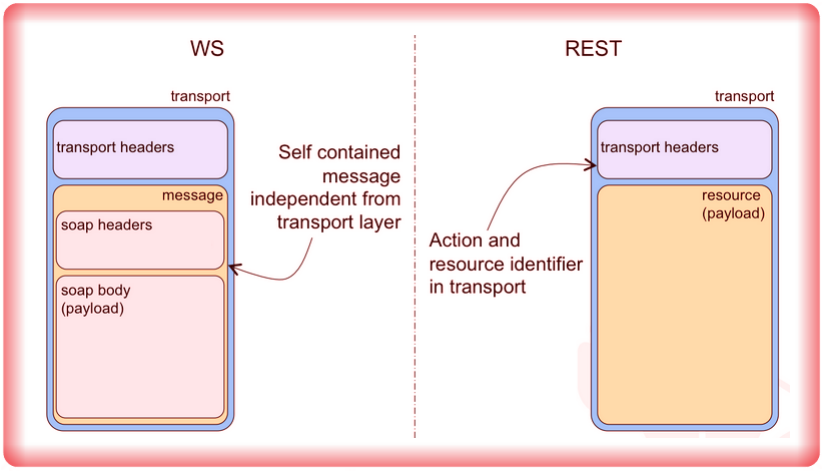 Image RESTful WS Design Pattern