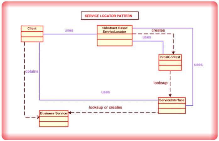 Image Service Locator Design Pattern