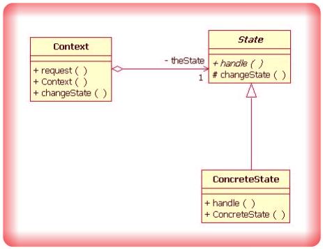 Image State Design Pattern