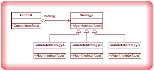 Image Strategy Design Pattern